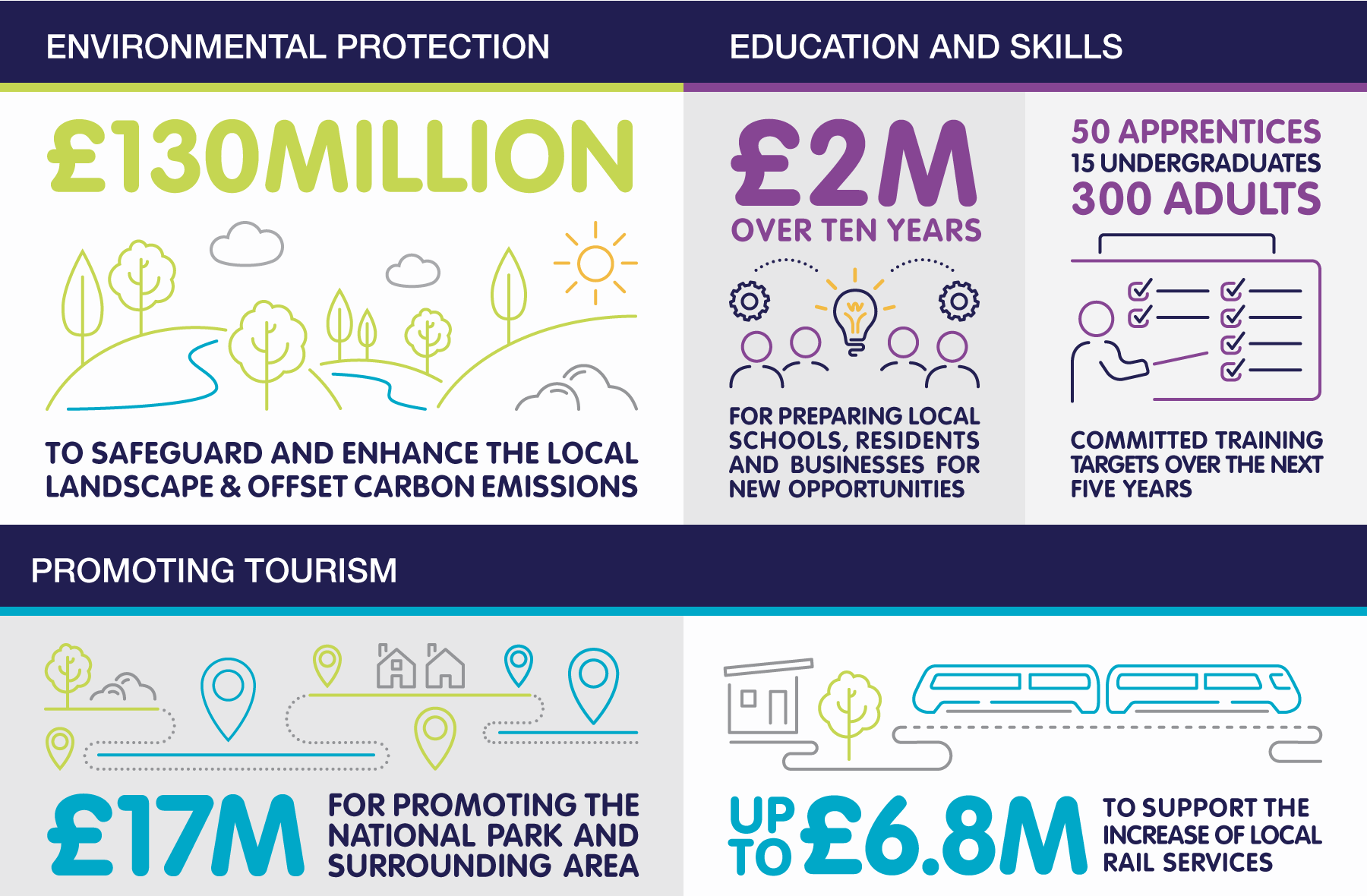 Environmental, tourism and education benefits