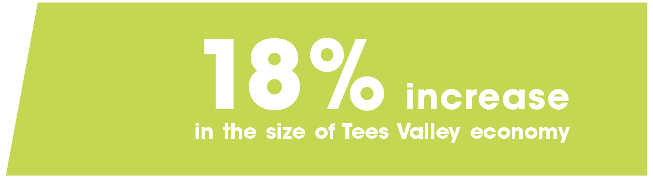 18% Increase in the size of Tees Valley economy